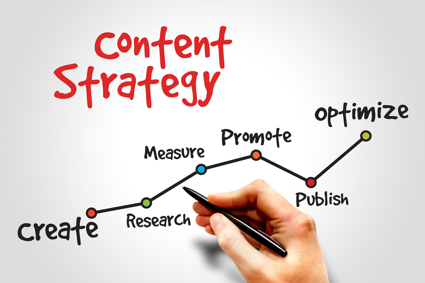 how to make a seo content strategy
